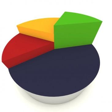 Operações de financiamentos de veículos disparam 23% e atingem R$ 88 bi entre janeiro e maio
